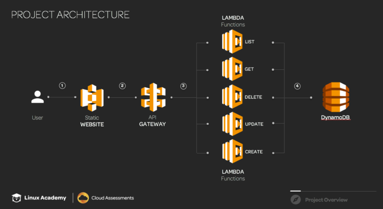 New Linux Academy Course - Fullstack Serverless Applications on AWS