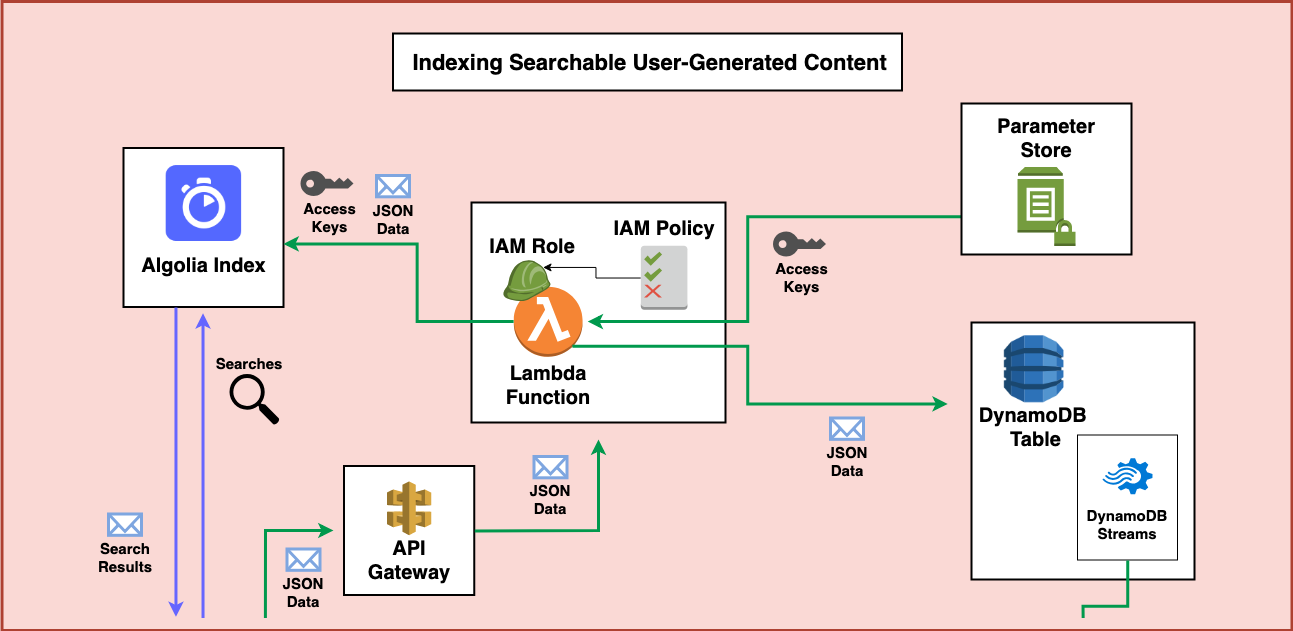 Serverless Application Patterns - Indexing Searchable User-Generated Content